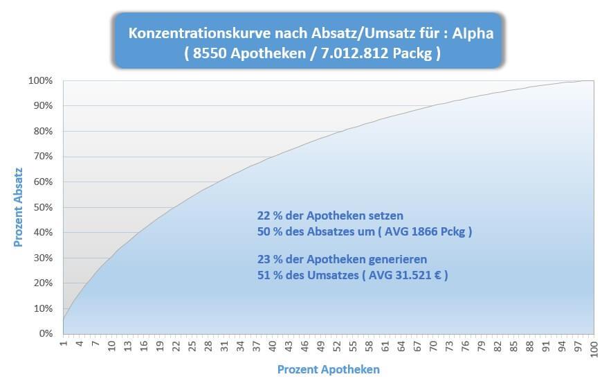 GESDAT Apotheken Targeting