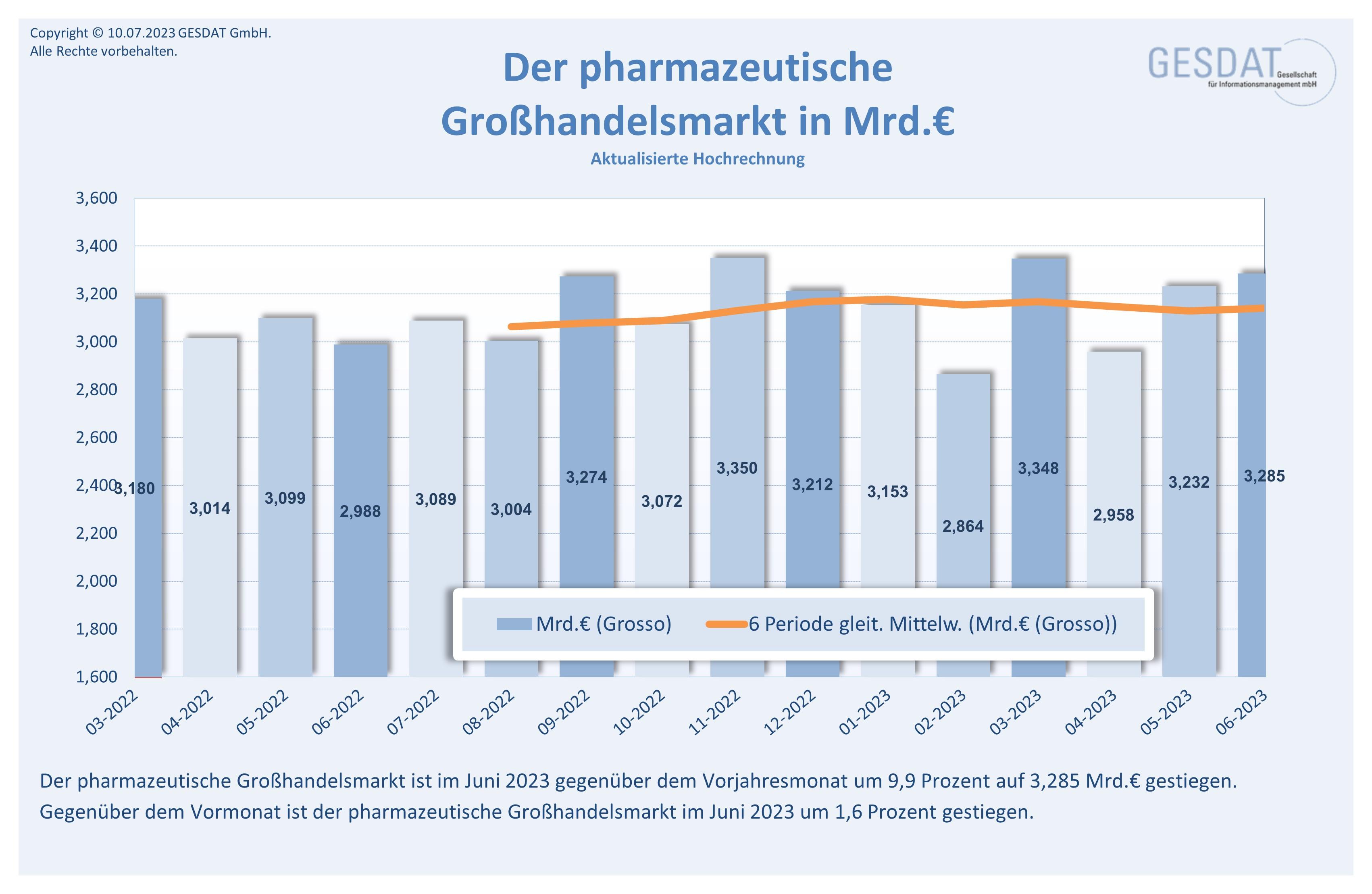 Pharmamarkt BRD